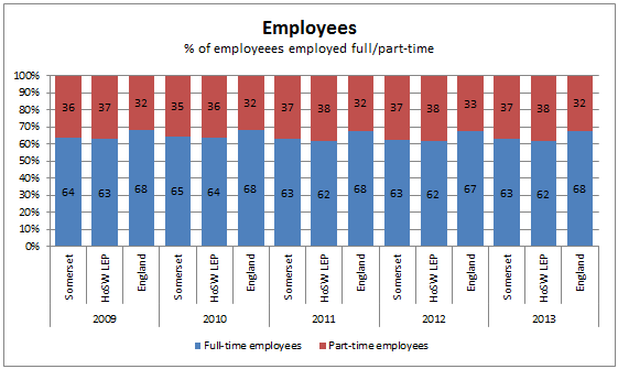 Percentage of employees employed full/part time chart